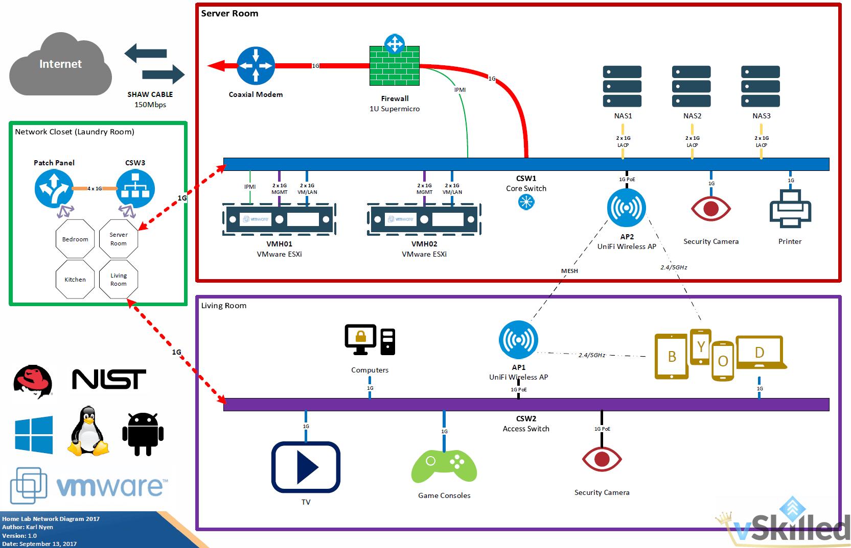 vSkilled.com – Home Lab